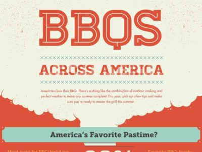 BBQS Across America infographic feature image